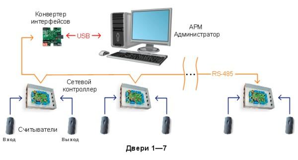 Схема СКД