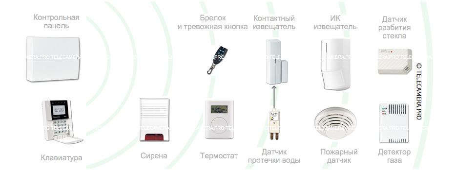 Беспроводная GSM сигнализация:
