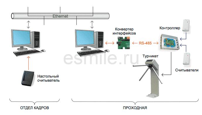 Схема СКУД 3. Схема сетевой системы контроля и управления доступом.
