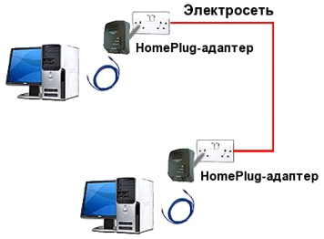 Схема работы <a class='tooltip_target' data-target-id='target-9_7'>HomePlug</a>