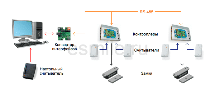 Расчет стоимости установки сетевой СКУД.  Сетевая система контроля доступа и учета рабочего времени для офиса с двумя...