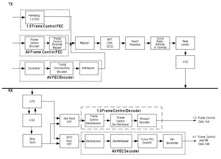 Схема работы HomePlug