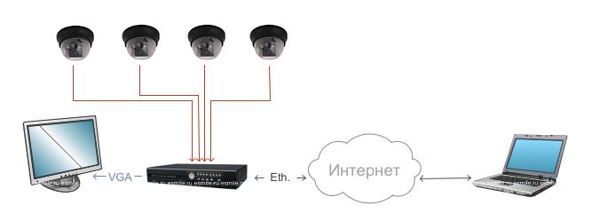 Система видеонаблюдения на небольшом складе